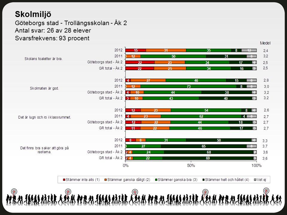 Skolmiljö Göteborgs stad - Trollängsskolan - Åk 2 Antal svar: 26 av 28 elever Svarsfrekvens: 93 procent