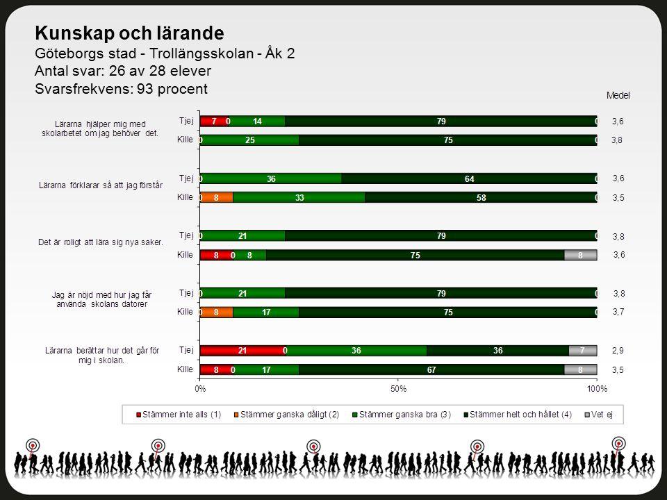 Kunskap och lärande Göteborgs stad - Trollängsskolan - Åk 2 Antal svar: 26 av 28 elever Svarsfrekvens: 93 procent