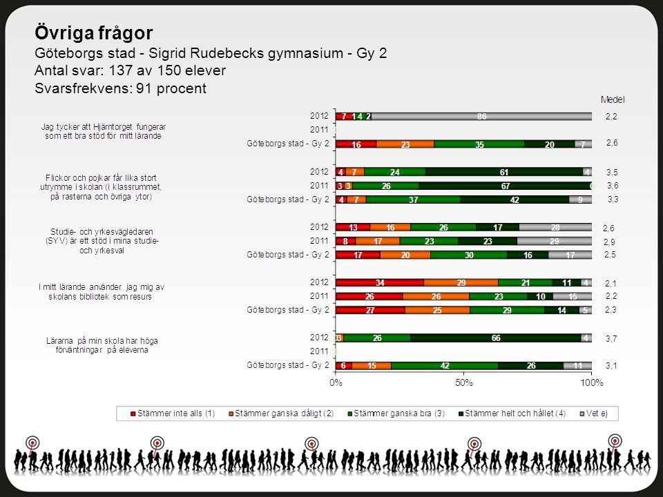 Övriga frågor Göteborgs stad - Sigrid Rudebecks gymnasium - Gy 2 Antal svar: 137 av 150 elever Svarsfrekvens: 91 procent