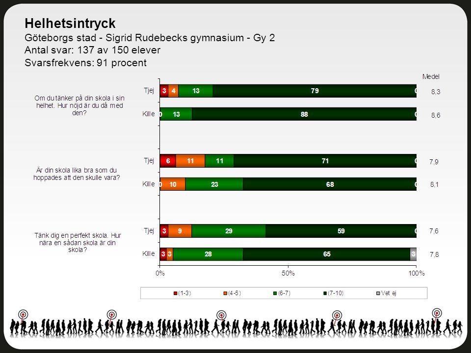 Helhetsintryck Göteborgs stad - Sigrid Rudebecks gymnasium - Gy 2 Antal svar: 137 av 150 elever Svarsfrekvens: 91 procent