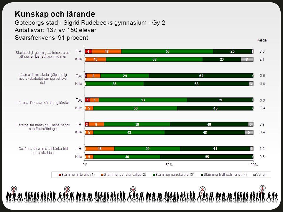 Kunskap och lärande Göteborgs stad - Sigrid Rudebecks gymnasium - Gy 2 Antal svar: 137 av 150 elever Svarsfrekvens: 91 procent