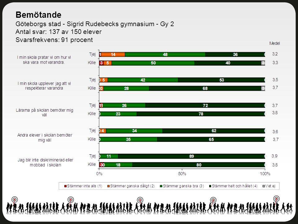 Bemötande Göteborgs stad - Sigrid Rudebecks gymnasium - Gy 2 Antal svar: 137 av 150 elever Svarsfrekvens: 91 procent