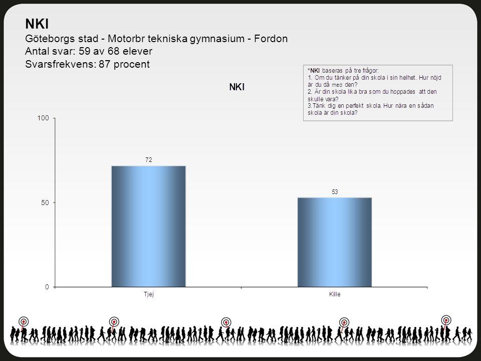 NKI Göteborgs stad - Motorbr tekniska gymnasium - Fordon Antal svar: 59 av 68 elever Svarsfrekvens: 87 procent