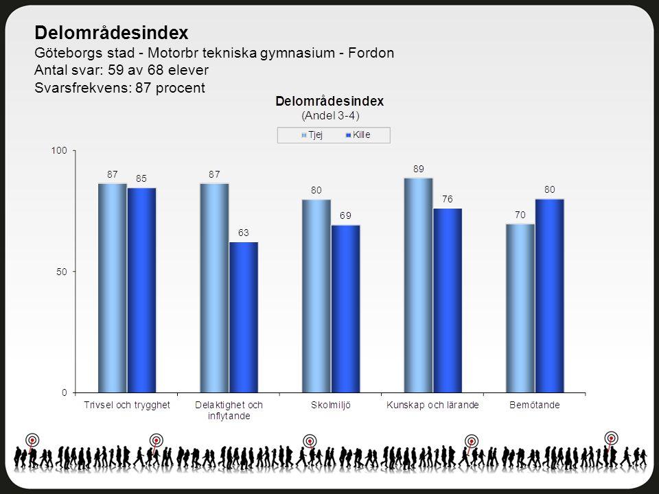 Delområdesindex Göteborgs stad - Motorbr tekniska gymnasium - Fordon Antal svar: 59 av 68 elever Svarsfrekvens: 87 procent