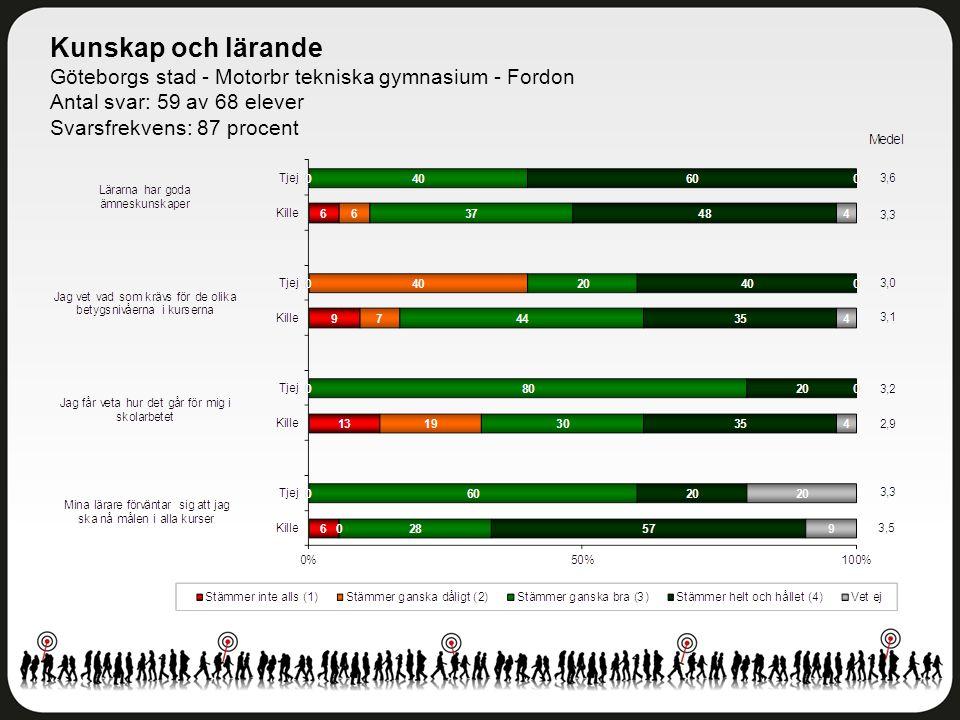 Kunskap och lärande Göteborgs stad - Motorbr tekniska gymnasium - Fordon Antal svar: 59 av 68 elever Svarsfrekvens: 87 procent