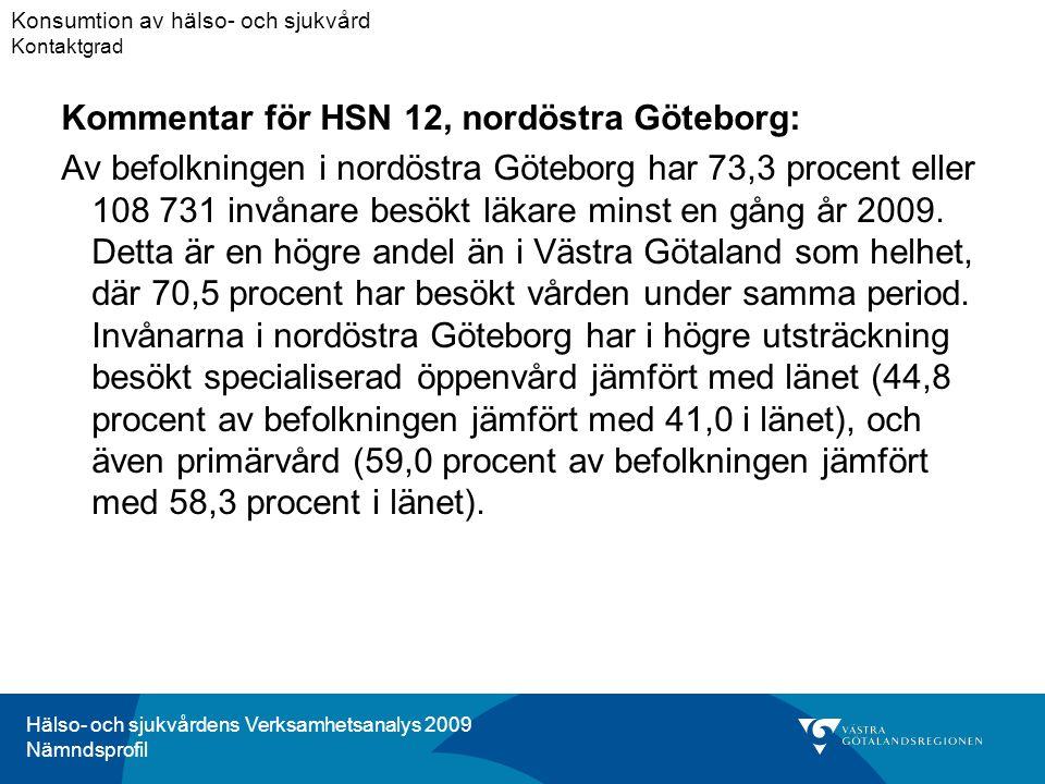 Hälso- och sjukvårdens Verksamhetsanalys 2009 Nämndsprofil Kommentar för HSN 12, nordöstra Göteborg: Av befolkningen i nordöstra Göteborg har 73,3 procent eller 108 731 invånare besökt läkare minst en gång år 2009.