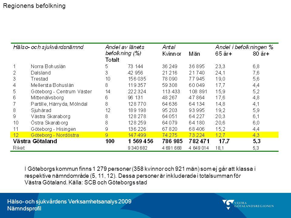 Hälso- och sjukvårdens Verksamhetsanalys 2009 Nämndsprofil Figur F-6.