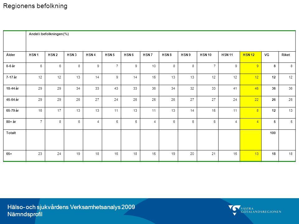 Hälso- och sjukvårdens Verksamhetsanalys 2009 Nämndsprofil Kommentar för HSN 12, Göteborg, nord-östra: I Nordöstra Göteborg når hälften av diabetespatienter med typ2 diabetes behandlingsmålet för blodsockerkontroll.