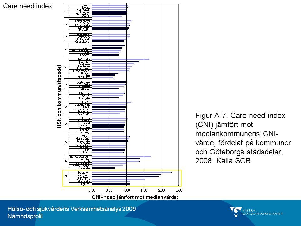 Hälso- och sjukvårdens Verksamhetsanalys 2009 Nämndsprofil Kommentar för HSN 12, nordöstra Göteborg: Enligt care need index har invånarna i nordöstra Göteborg 51 procent större behov av primärvård jämfört med invånarna i länets mediannämnd.