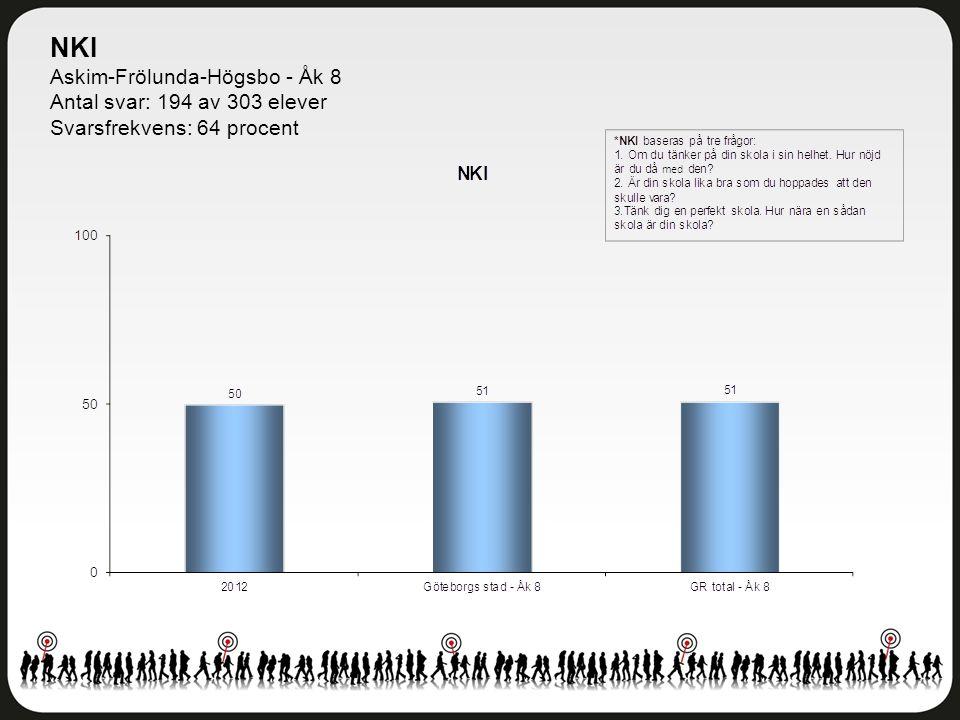 NKI Askim-Frölunda-Högsbo - Åk 8 Antal svar: 194 av 303 elever Svarsfrekvens: 64 procent
