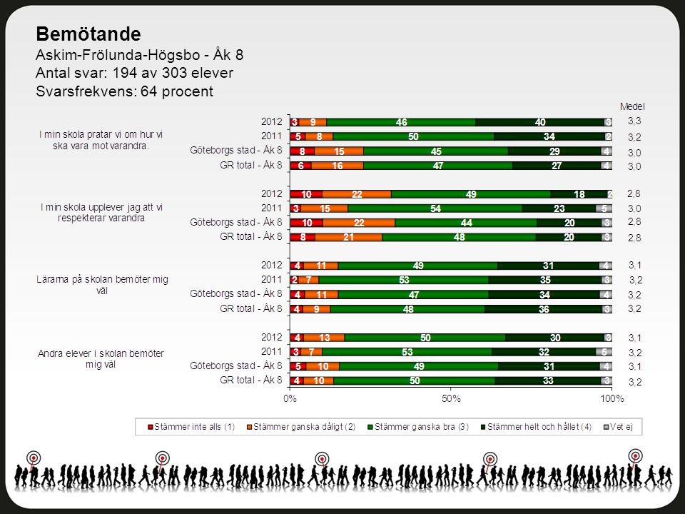 Bemötande Askim-Frölunda-Högsbo - Åk 8 Antal svar: 194 av 303 elever Svarsfrekvens: 64 procent