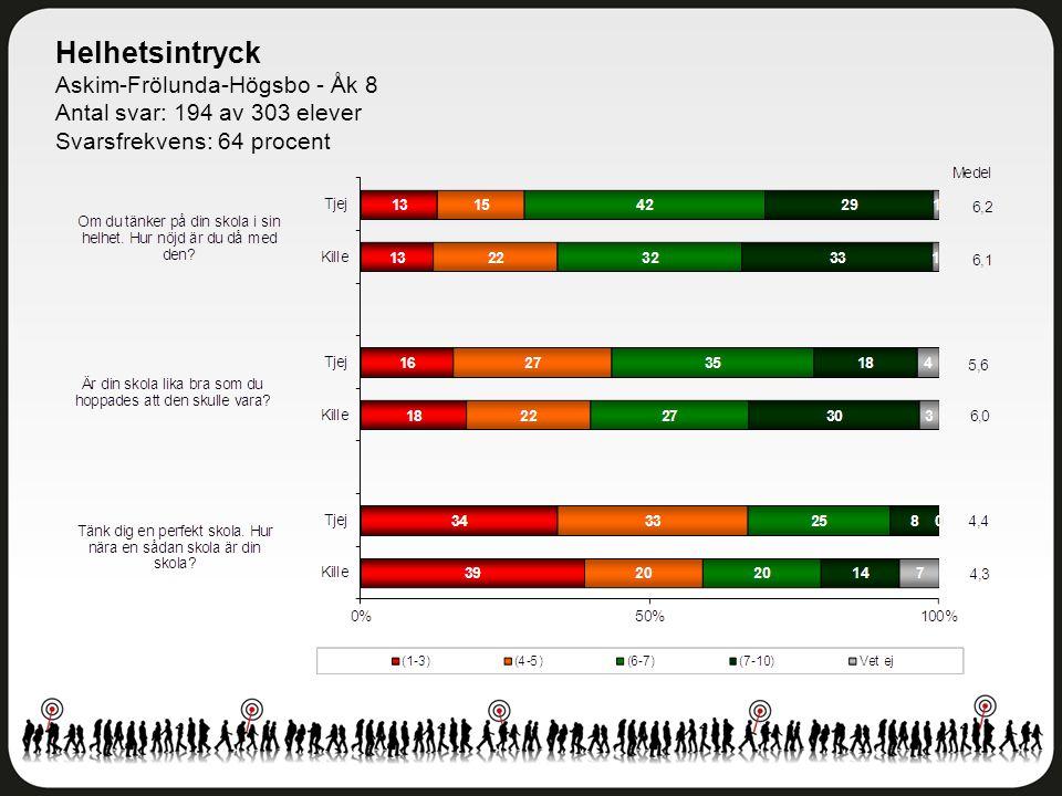 Helhetsintryck Askim-Frölunda-Högsbo - Åk 8 Antal svar: 194 av 303 elever Svarsfrekvens: 64 procent