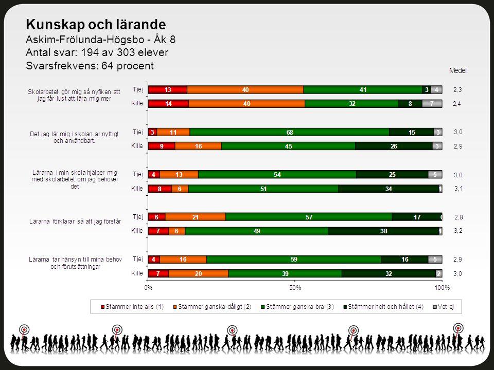 Kunskap och lärande Askim-Frölunda-Högsbo - Åk 8 Antal svar: 194 av 303 elever Svarsfrekvens: 64 procent