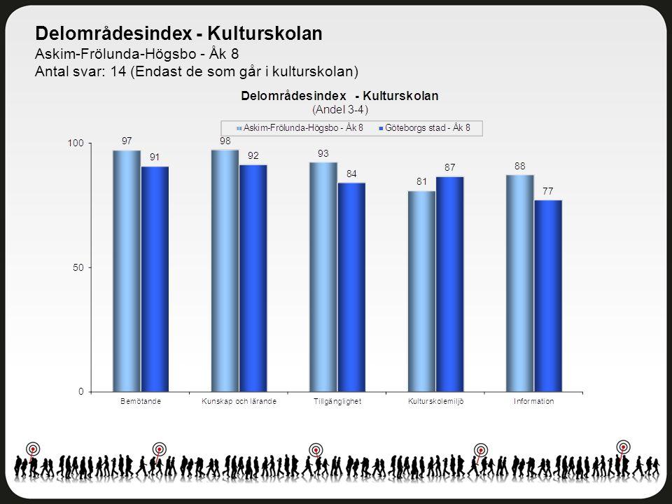Delområdesindex - Kulturskolan Askim-Frölunda-Högsbo - Åk 8 Antal svar: 14 (Endast de som går i kulturskolan)