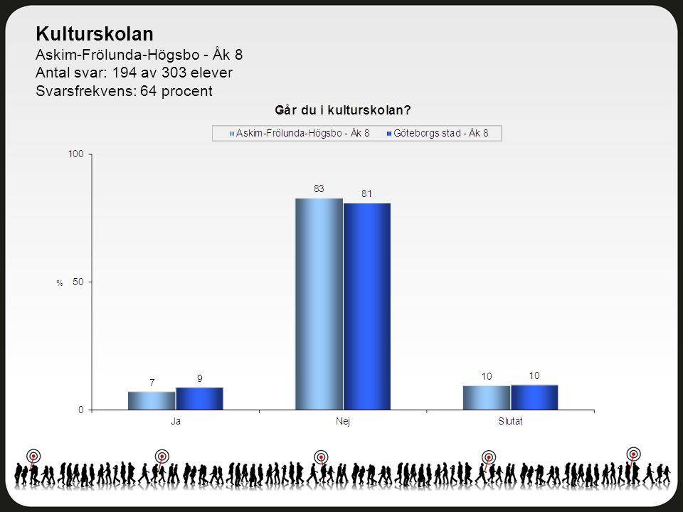 Kulturskolan Askim-Frölunda-Högsbo - Åk 8 Antal svar: 194 av 303 elever Svarsfrekvens: 64 procent