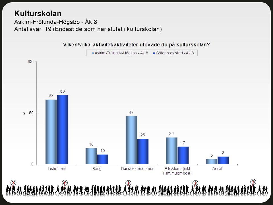 Kulturskolan Askim-Frölunda-Högsbo - Åk 8 Antal svar: 19 (Endast de som har slutat i kulturskolan)