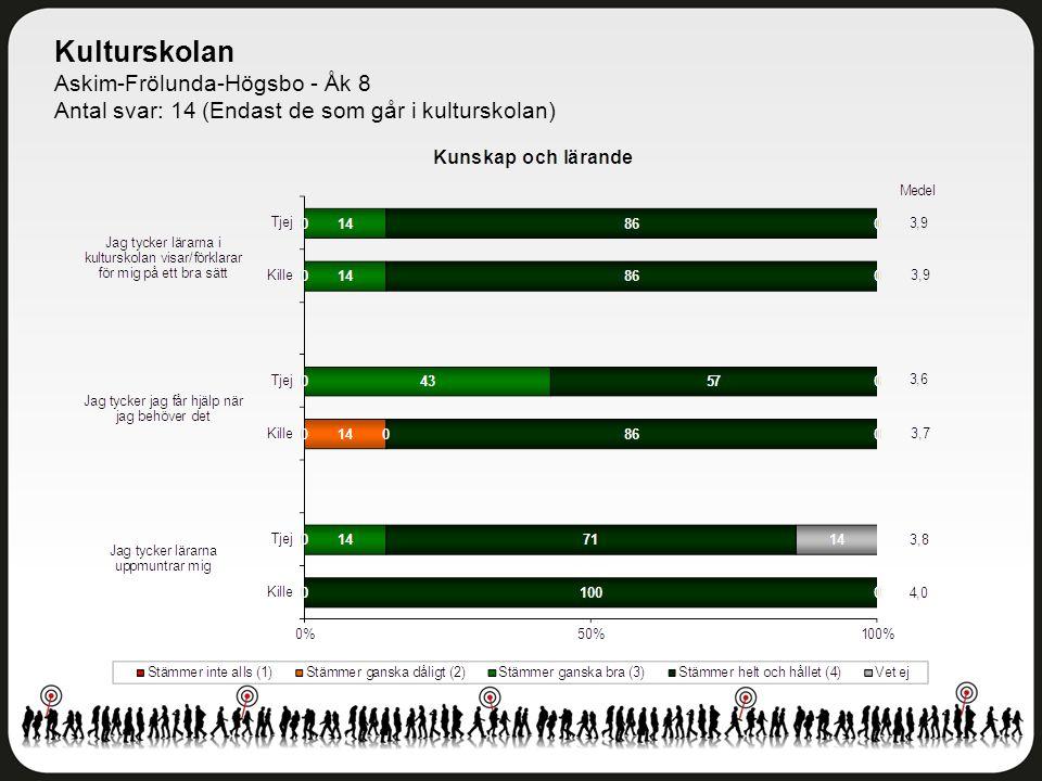 Kulturskolan Askim-Frölunda-Högsbo - Åk 8 Antal svar: 14 (Endast de som går i kulturskolan)