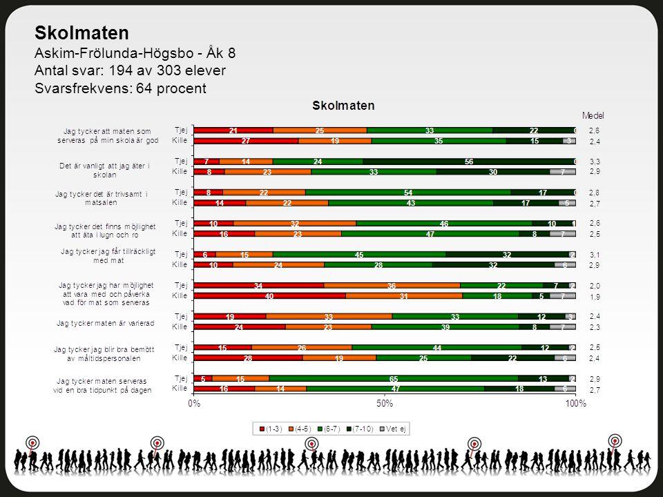 Skolmaten Askim-Frölunda-Högsbo - Åk 8 Antal svar: 194 av 303 elever Svarsfrekvens: 64 procent