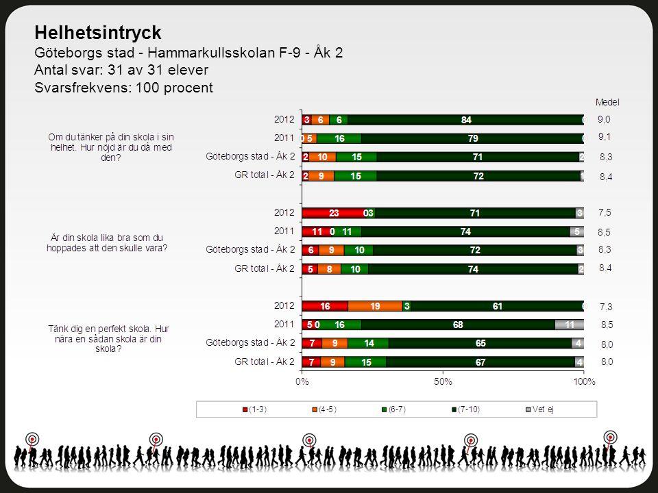 Helhetsintryck Göteborgs stad - Hammarkullsskolan F-9 - Åk 2 Antal svar: 31 av 31 elever Svarsfrekvens: 100 procent