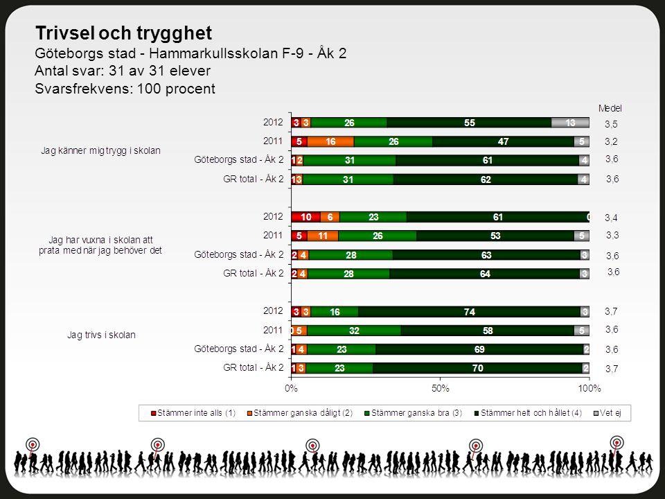 Trivsel och trygghet Göteborgs stad - Hammarkullsskolan F-9 - Åk 2 Antal svar: 31 av 31 elever Svarsfrekvens: 100 procent