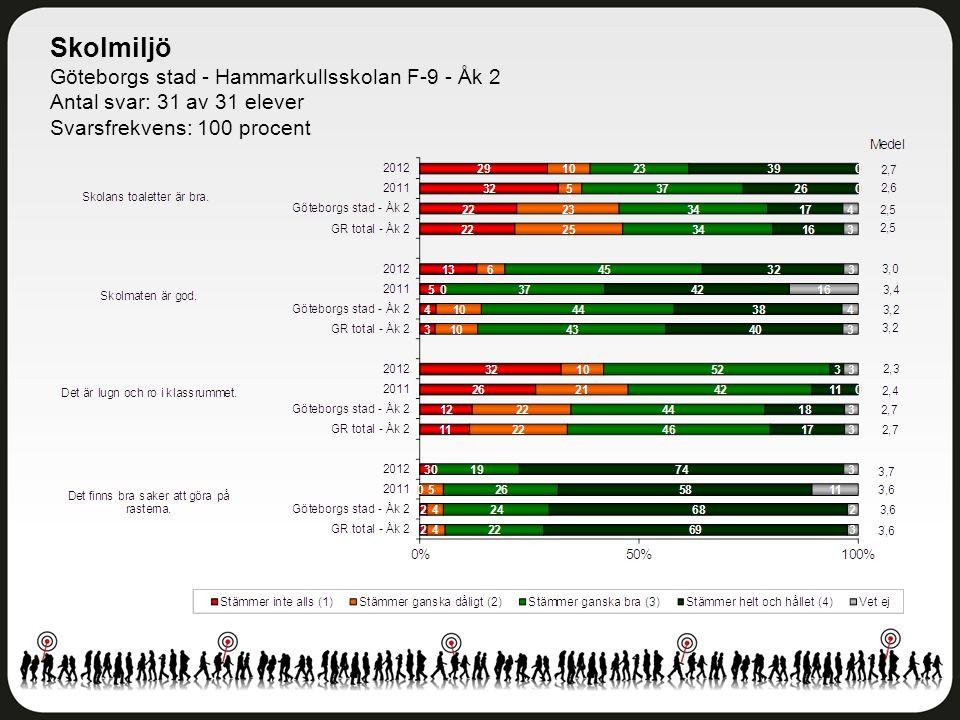Skolmiljö Göteborgs stad - Hammarkullsskolan F-9 - Åk 2 Antal svar: 31 av 31 elever Svarsfrekvens: 100 procent
