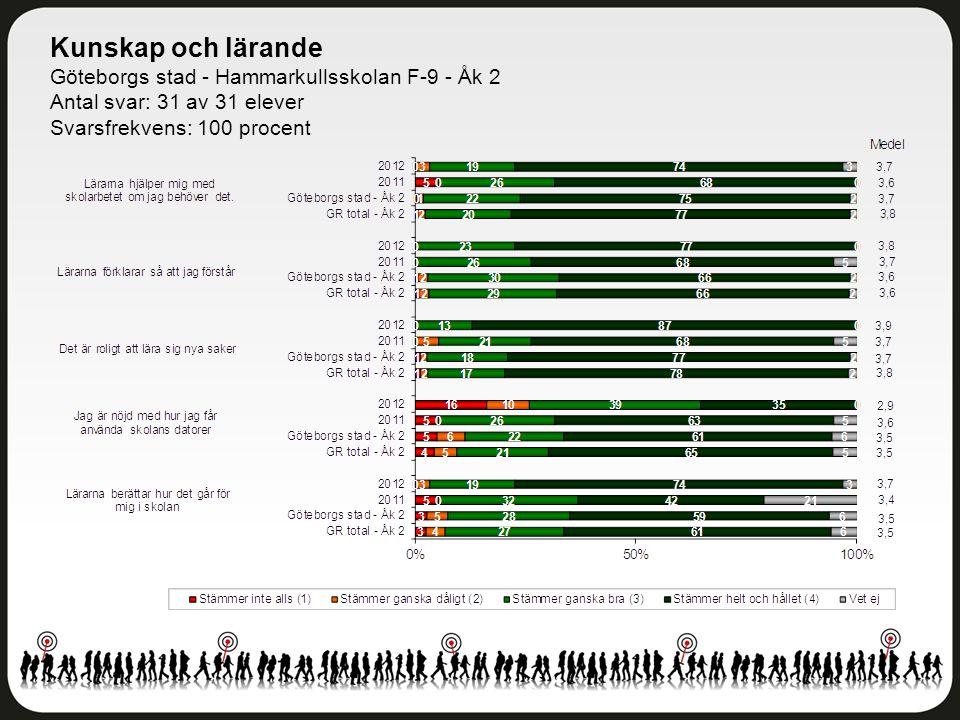 Kunskap och lärande Göteborgs stad - Hammarkullsskolan F-9 - Åk 2 Antal svar: 31 av 31 elever Svarsfrekvens: 100 procent
