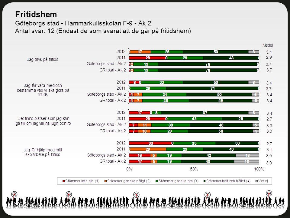 Fritidshem Göteborgs stad - Hammarkullsskolan F-9 - Åk 2 Antal svar: 12 (Endast de som svarat att de går på fritidshem)