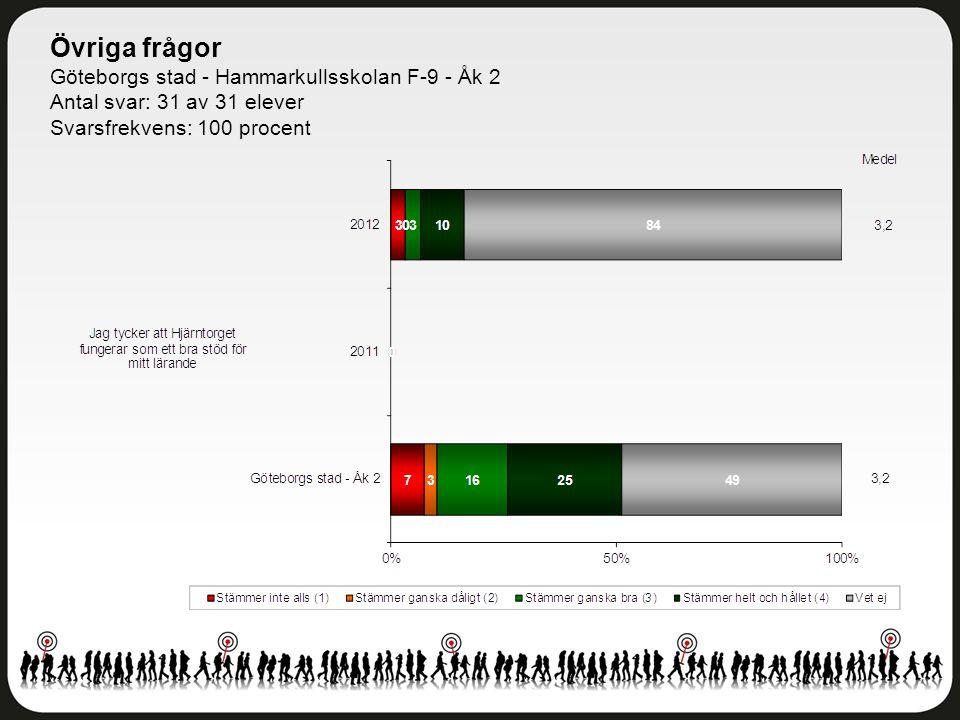 Övriga frågor Göteborgs stad - Hammarkullsskolan F-9 - Åk 2 Antal svar: 31 av 31 elever Svarsfrekvens: 100 procent