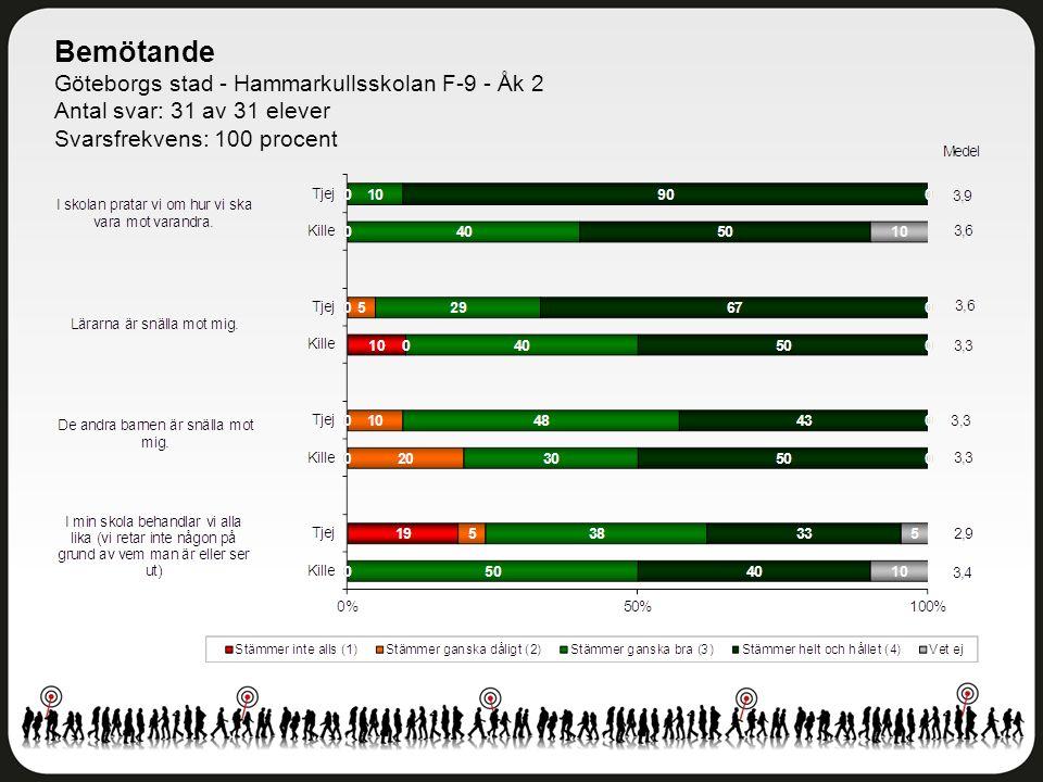 Bemötande Göteborgs stad - Hammarkullsskolan F-9 - Åk 2 Antal svar: 31 av 31 elever Svarsfrekvens: 100 procent