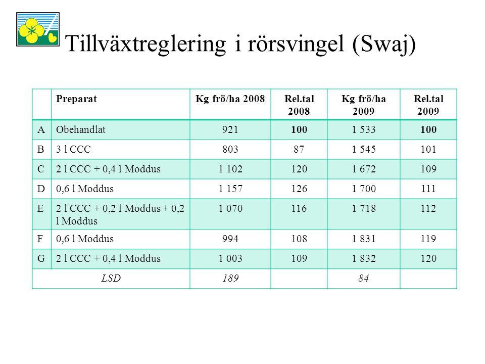Tillväxtreglering i rörsvingel (Swaj) PreparatKg frö/ha 2008Rel.tal 2008 Kg frö/ha 2009 Rel.tal 2009 AObehandlat9211001 533100 B3 l CCC803871 545101 C