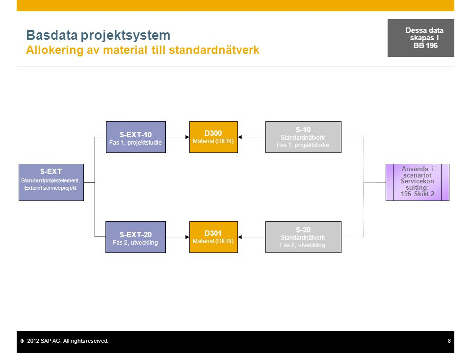 © 2012 SAP AG. All rights reserved.8 Basdata projektsystem Allokering av material till standardnätverk S-EXT Standardprojektelement, Externt servicepr