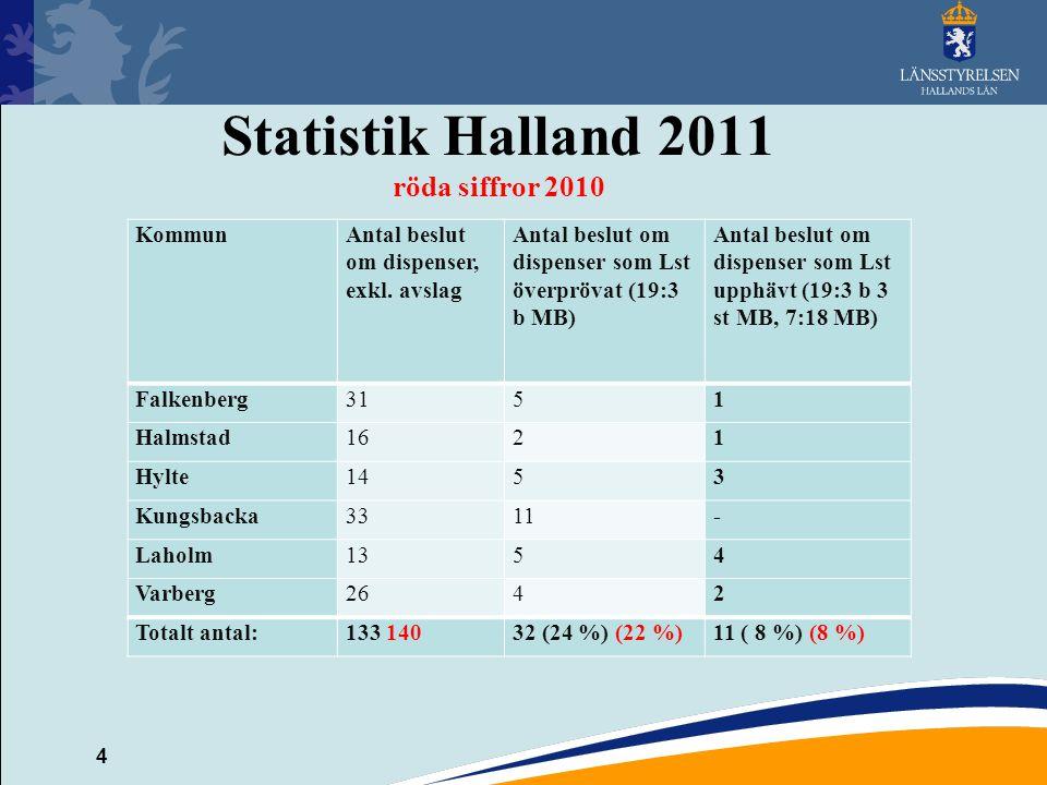 5 Naturvårdsverkets utvärdering 2011 http://www.naturvardsverket.se/Start/Om- Naturvardsverket/Vara- publikationer/ISBN1/6400/978-91-620- 6472-3/