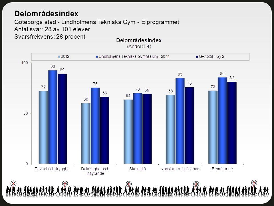 Delområdesindex Göteborgs stad - Lindholmens Tekniska Gym - Elprogrammet Antal svar: 28 av 101 elever Svarsfrekvens: 28 procent