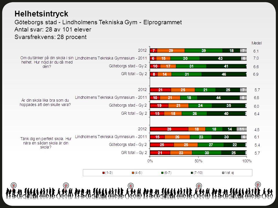 Helhetsintryck Göteborgs stad - Lindholmens Tekniska Gym - Elprogrammet Antal svar: 28 av 101 elever Svarsfrekvens: 28 procent