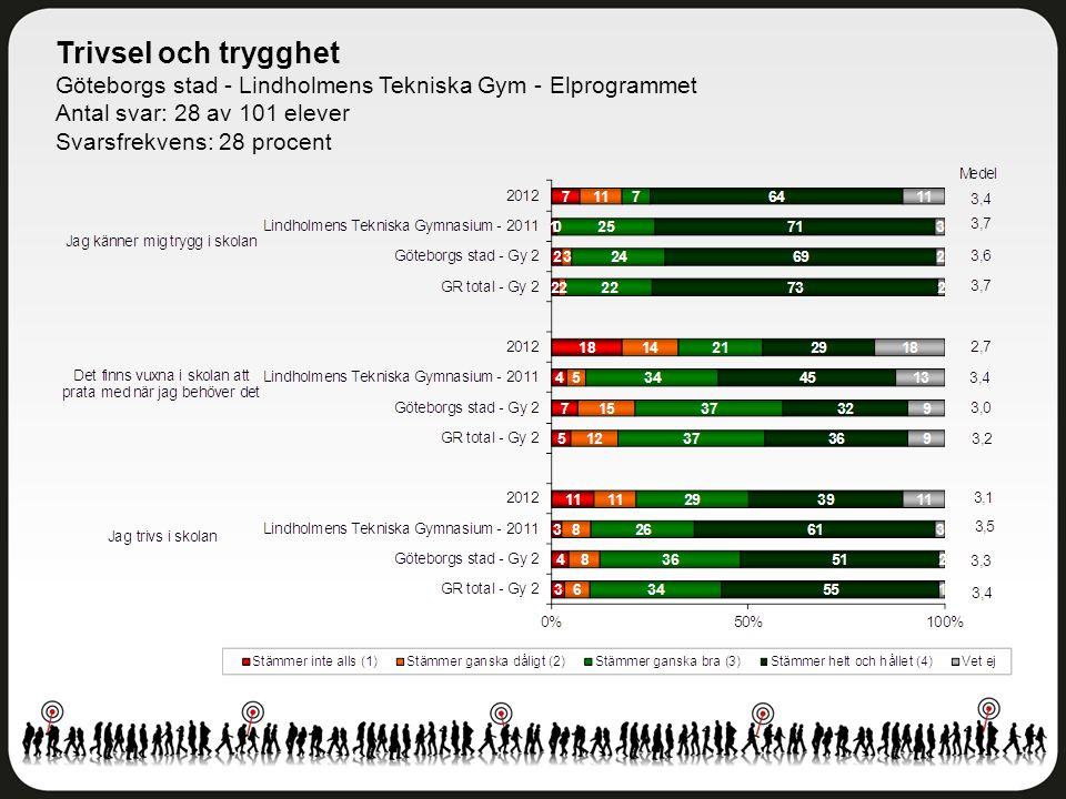 Trivsel och trygghet Göteborgs stad - Lindholmens Tekniska Gym - Elprogrammet Antal svar: 28 av 101 elever Svarsfrekvens: 28 procent