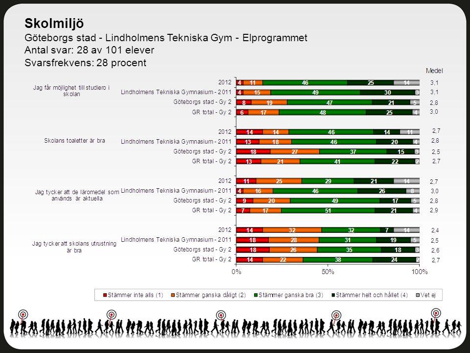 Skolmiljö Göteborgs stad - Lindholmens Tekniska Gym - Elprogrammet Antal svar: 28 av 101 elever Svarsfrekvens: 28 procent