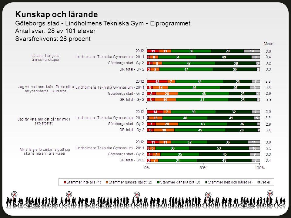 Kunskap och lärande Göteborgs stad - Lindholmens Tekniska Gym - Elprogrammet Antal svar: 28 av 101 elever Svarsfrekvens: 28 procent