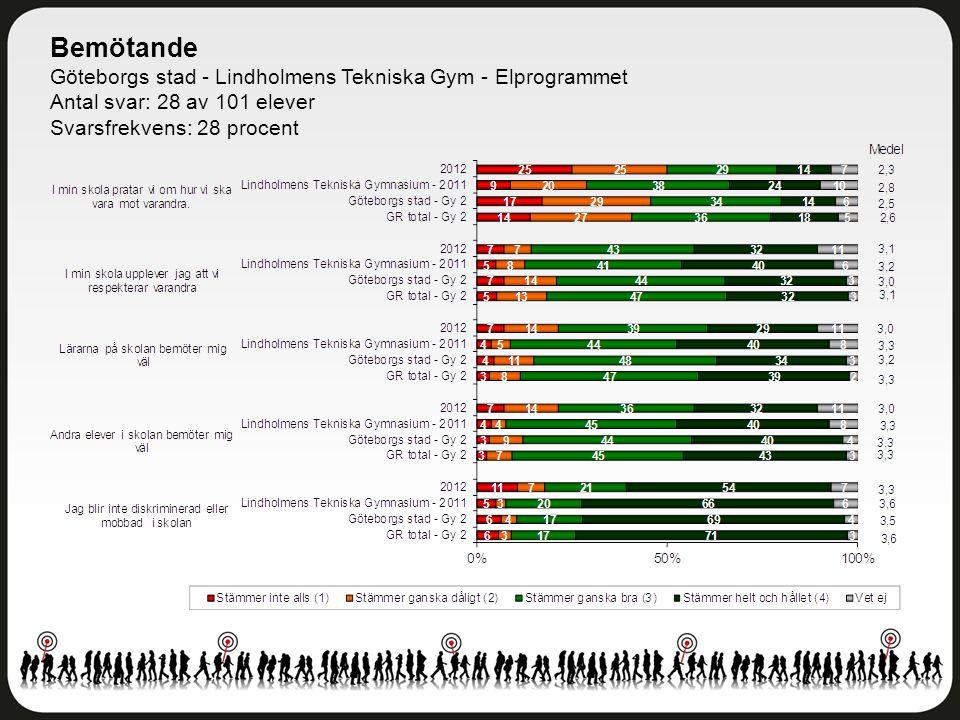 Bemötande Göteborgs stad - Lindholmens Tekniska Gym - Elprogrammet Antal svar: 28 av 101 elever Svarsfrekvens: 28 procent