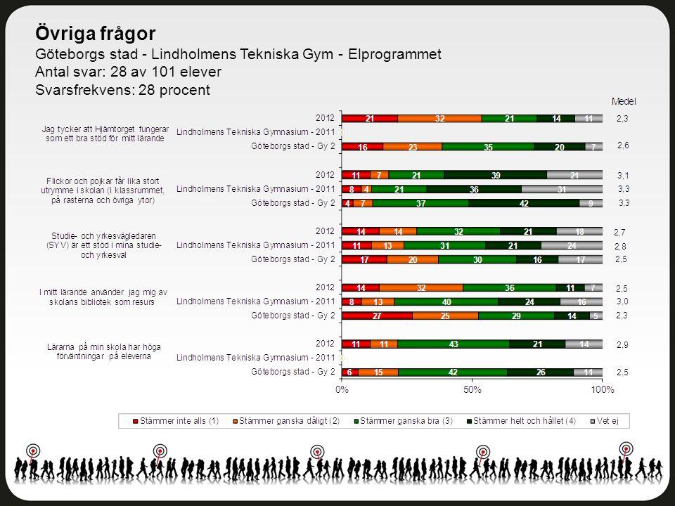 Övriga frågor Göteborgs stad - Lindholmens Tekniska Gym - Elprogrammet Antal svar: 28 av 101 elever Svarsfrekvens: 28 procent