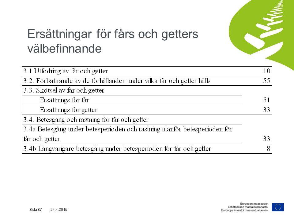 Ersättningar för fårs och getters välbefinnande Sida 87 24.4.2015