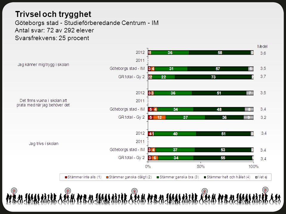 Trivsel och trygghet Göteborgs stad - Studieförberedande Centrum - IM Antal svar: 72 av 292 elever Svarsfrekvens: 25 procent