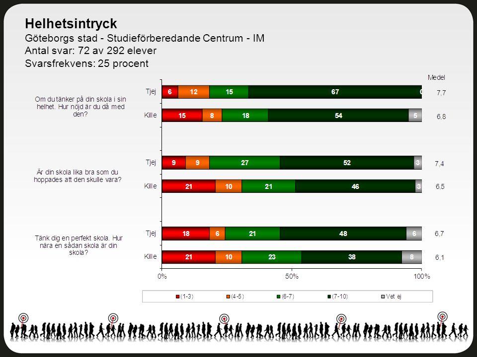 Helhetsintryck Göteborgs stad - Studieförberedande Centrum - IM Antal svar: 72 av 292 elever Svarsfrekvens: 25 procent