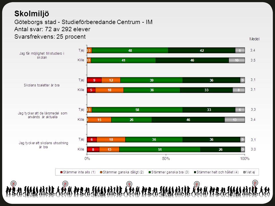 Skolmiljö Göteborgs stad - Studieförberedande Centrum - IM Antal svar: 72 av 292 elever Svarsfrekvens: 25 procent