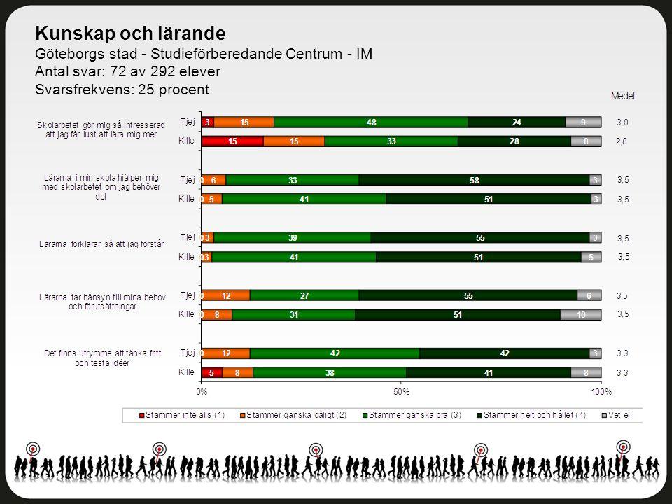 Kunskap och lärande Göteborgs stad - Studieförberedande Centrum - IM Antal svar: 72 av 292 elever Svarsfrekvens: 25 procent