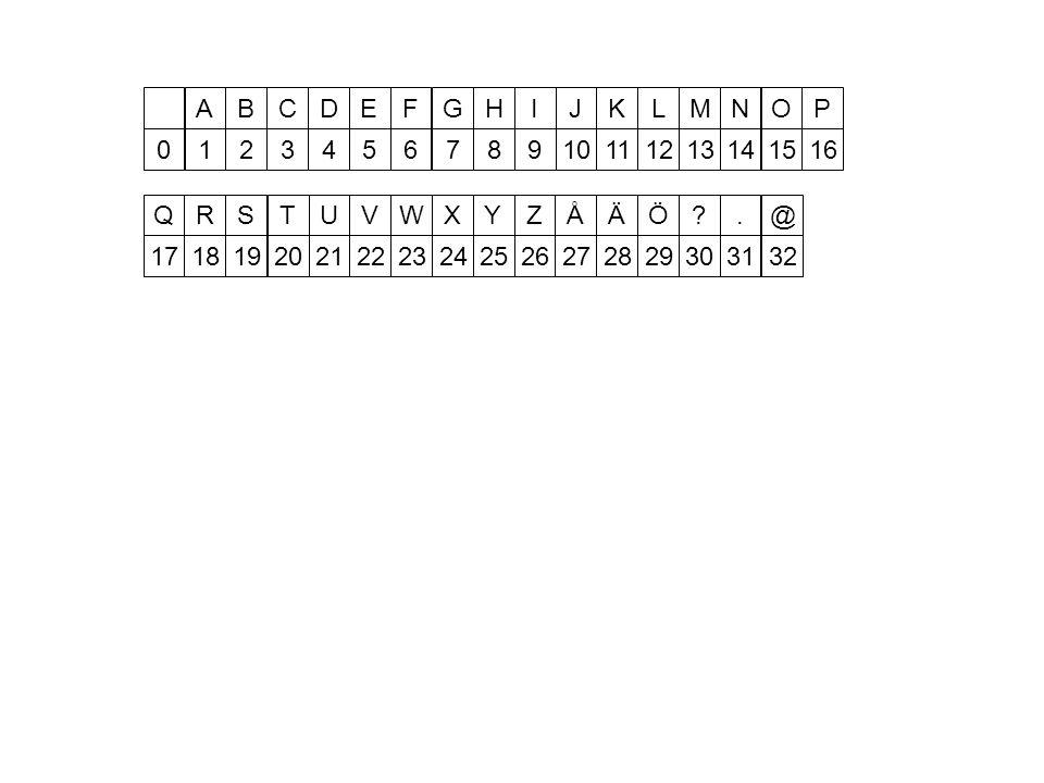 A 1 B 2 C 3 D 4 E 5 F 6 G 7 H 8 I 9 J 10 K 11 L 12 M 13 N 14 O 15 P 16 R 18 S 19 T 20 U 21 V 22 W 23 X 24 Y 25 Z 26 Å 27 Ä 28 Ö 29 .