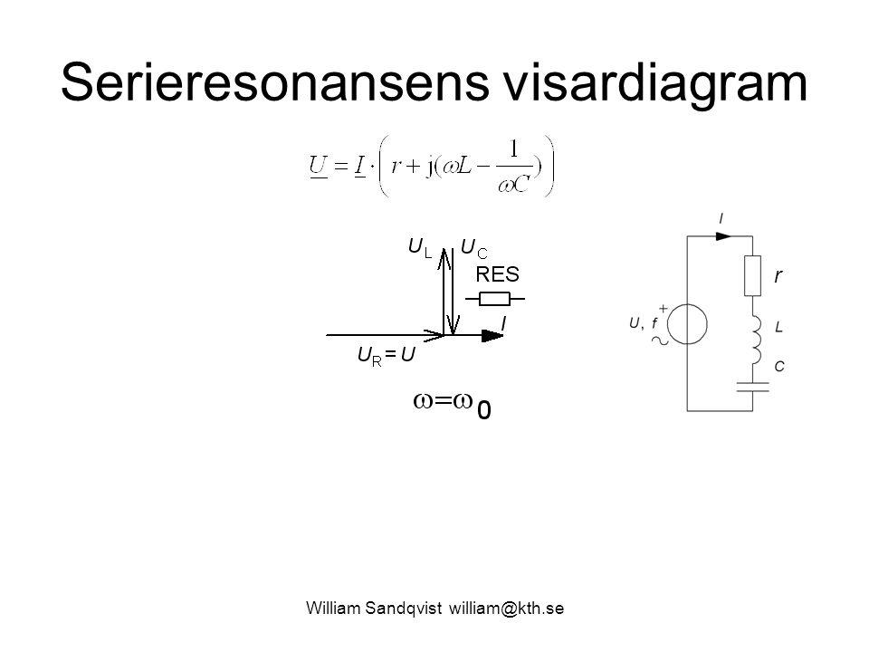 William Sandqvist william@kth.se Serieresonansens visardiagram r