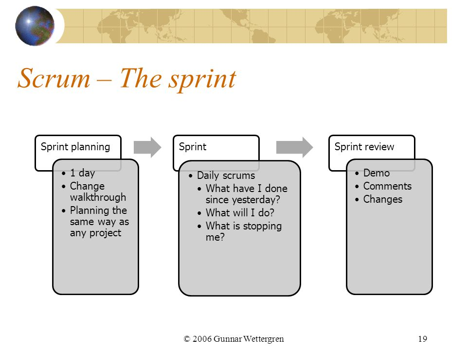 Scrum – The sprint © 2006 Gunnar Wettergren19 Sprint planning 1 day Change walkthrough Planning the same way as any project Sprint Daily scrums What have I done since yesterday.