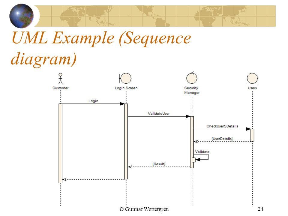 © Gunnar Wettergren24 UML Example (Sequence diagram)