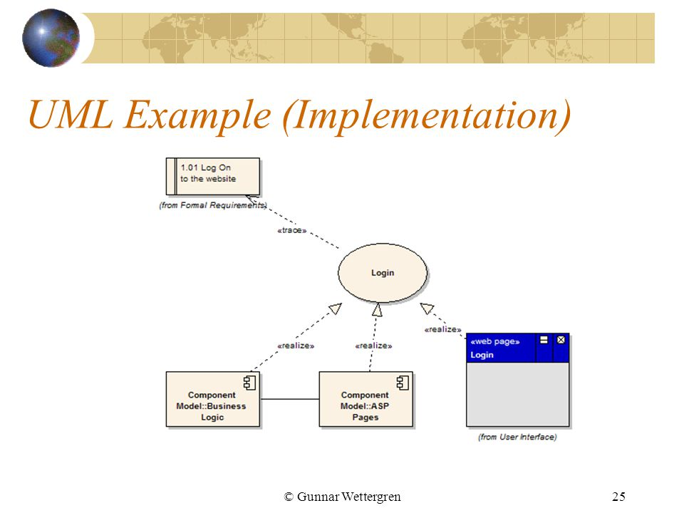 © Gunnar Wettergren25 UML Example (Implementation)
