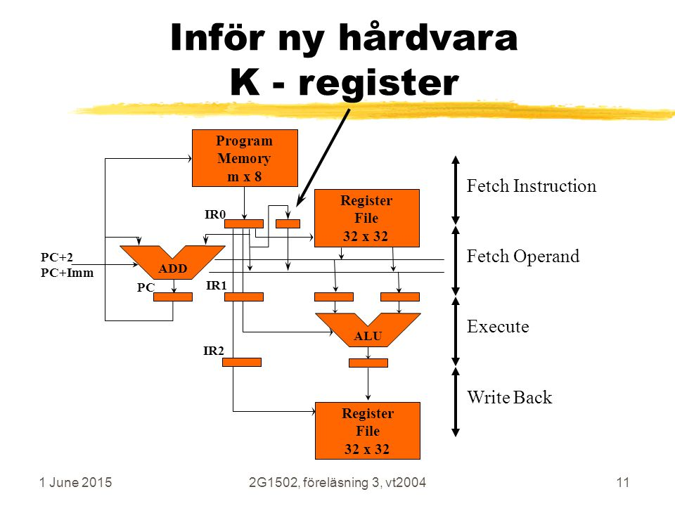 1 June 20152G1502, föreläsning 3, vt200411 Inför ny hårdvara K - register Execute Fetch Operand Write Back Fetch Instruction Program Memory m x 8 ALU ADD IR0 IR1 IR2 Register File 32 x 32 Register File 32 x 32 PC+2 PC+Imm PC